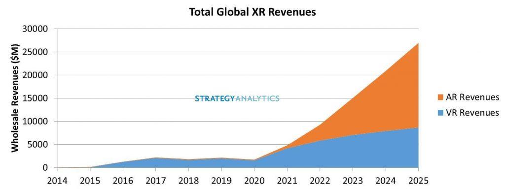 Figure_1_Total_Global_XR_Revenues-1024x3